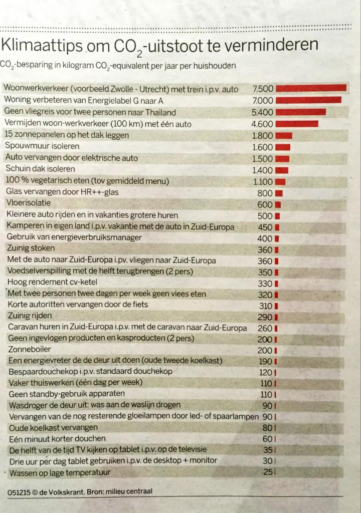Artikel De Volkskrant 5-12-2015